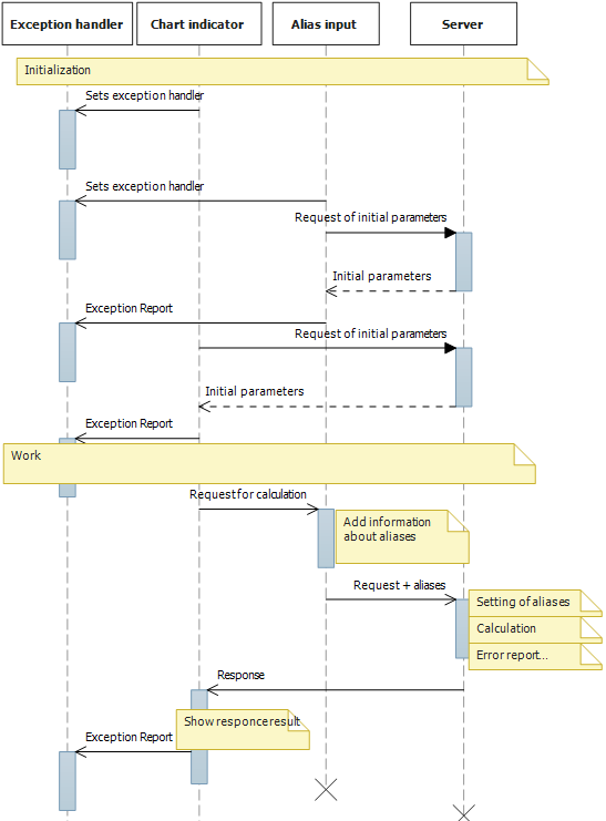 Full sequence diagram